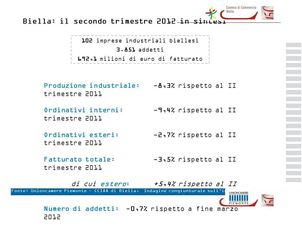 Biella: il secondo trimestre 2012 in sintesi Produzione industriale: -8,3% rispetto al II trimestre 2011 Ordinativi interni: -9,4% rispetto al II trimestre 2011 Ordinativi esteri: -2,7% rispetto al II trimestre 2011 Fatturato totale:-3,5% rispetto al II trimestre 2011 di cui estero: +5,4% rispetto al II trimestre 2011 Numero di addetti:-0,7% rispetto a fine marzo 2012 Fonte: Unioncamere Piemonte - CCIAA di Biella, Indagine congiunturale sullindustria manifatturiera biellese 102 imprese industriali biellesi 3.851 addetti 692,1 milioni di euro di fatturato