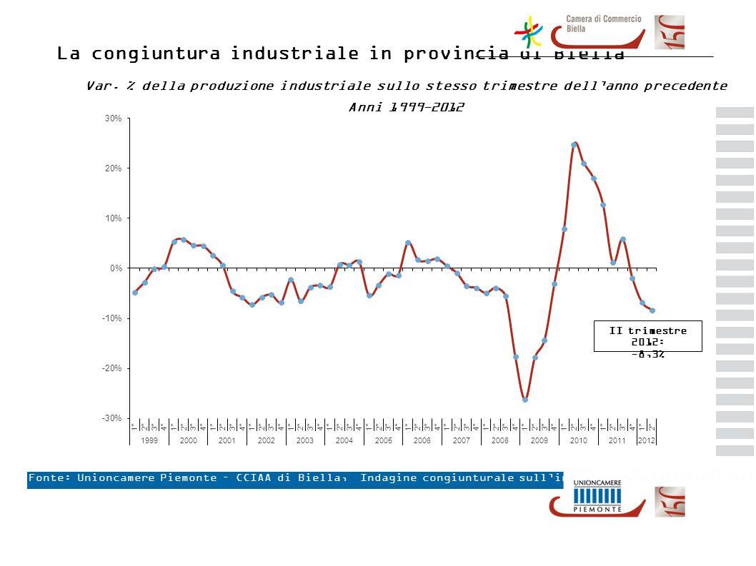 Livello della produzione industriale Indice destagionalizzato – Biella e Piemonte Anni 2000 – 2012 (Anno 2000 = 100) Fonte: Unioncamere Piemonte – CCIAA di Biella, Indagine congiunturale sullindustria manifatturiera biellese Biella (II trimestre 2012): 74,99