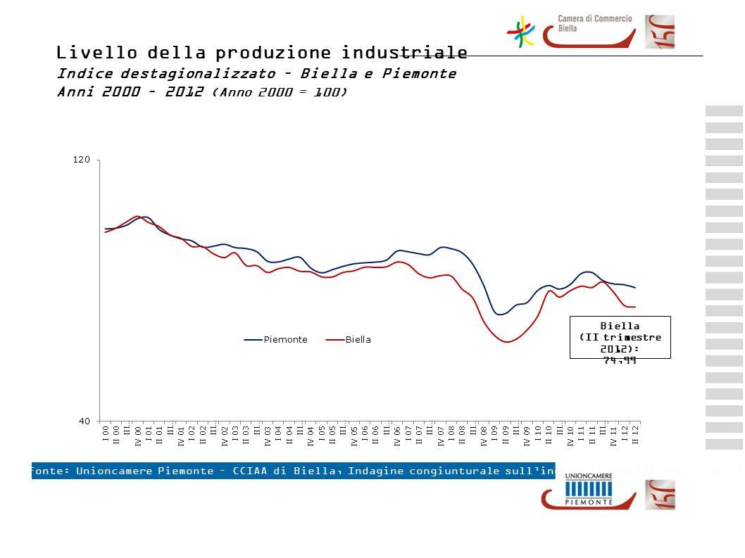 La produzione industriale biellese per settore Fonte: Unioncamere Piemonte – CCIAA di Biella, Indagine congiunturale sullindustria manifatturiera biellese