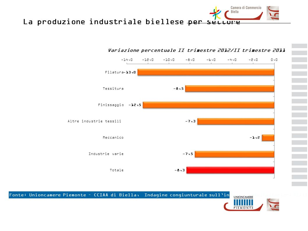 La produzione industriale per provincia Fonte: Unioncamere Piemonte, 163ª Indagine congiunturale sullindustria manifatturiera piemontese Variazione percentuale II trimestre 2012/II trimestre 2011 -2,1 % - 5,0% -8,3 % -1,3 % -4,3 % -7,7 % - 1,9% -7,3 %