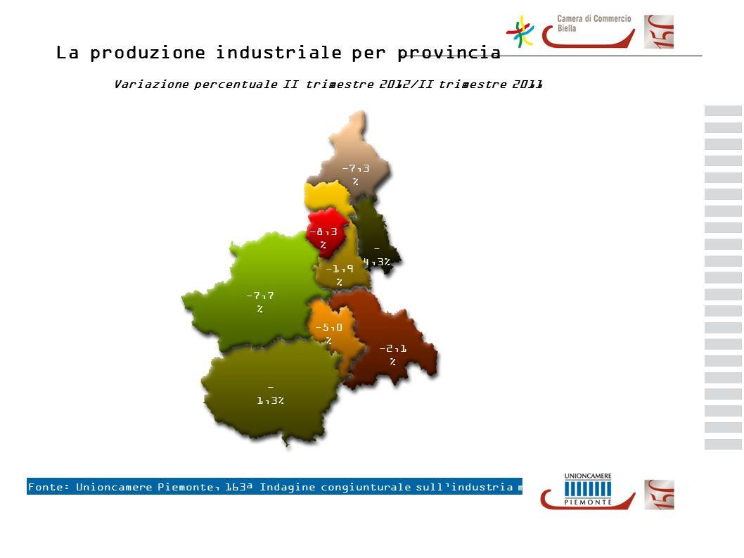 I nuovi ordinativi interni ed esteri biellesi per settore Fonte: Unioncamere Piemonte – CCIAA di Biella, Indagine congiunturale sullindustria manifatturiera biellese +3,5 % +9,8 % +10,5 % +3,1 % +7,4 % +5,1 % +6,8 % +11,3%