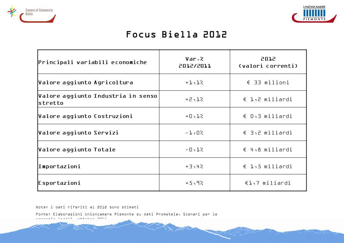 Focus Biella 2012 Fonte: Elaborazioni Unioncamere Piemonte su dati Prometeia, Scenari per le economie locali, ottobre 2011 Nota: i dati riferiti al 20