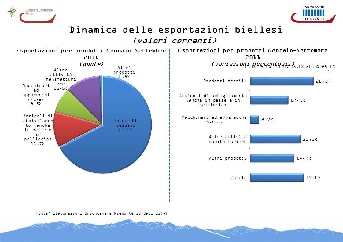 Dinamica delle esportazioni biellesi (valori correnti) Fonte: Elaborazioni Unioncamere Piemonte su dati Istat Esportazioni per prodotti Gennaio-Settem
