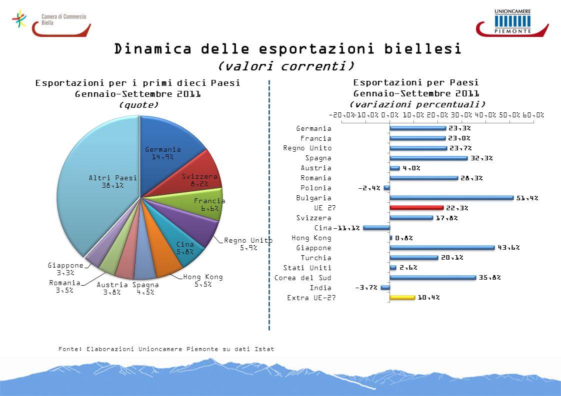 Dinamica delle esportazioni biellesi (valori correnti) Fonte: Elaborazioni Unioncamere Piemonte su dati Istat Esportazioni per i primi dieci Paesi Gen