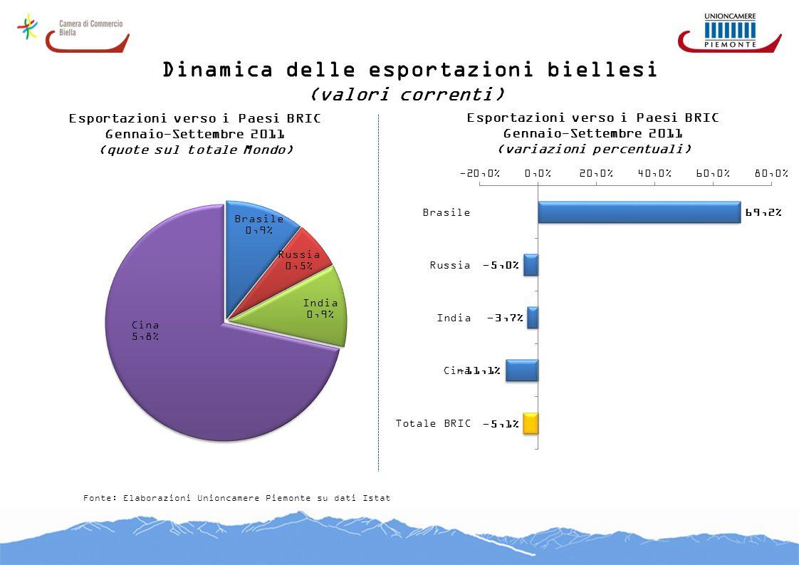 Dinamica delle esportazioni biellesi (valori correnti) Fonte: Elaborazioni Unioncamere Piemonte su dati Istat Esportazioni verso i Paesi BRIC Gennaio-