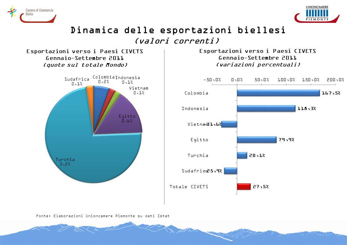 Dinamica delle esportazioni biellesi (valori correnti) Fonte: Elaborazioni Unioncamere Piemonte su dati Istat Esportazioni verso i Paesi CIVETS Gennai