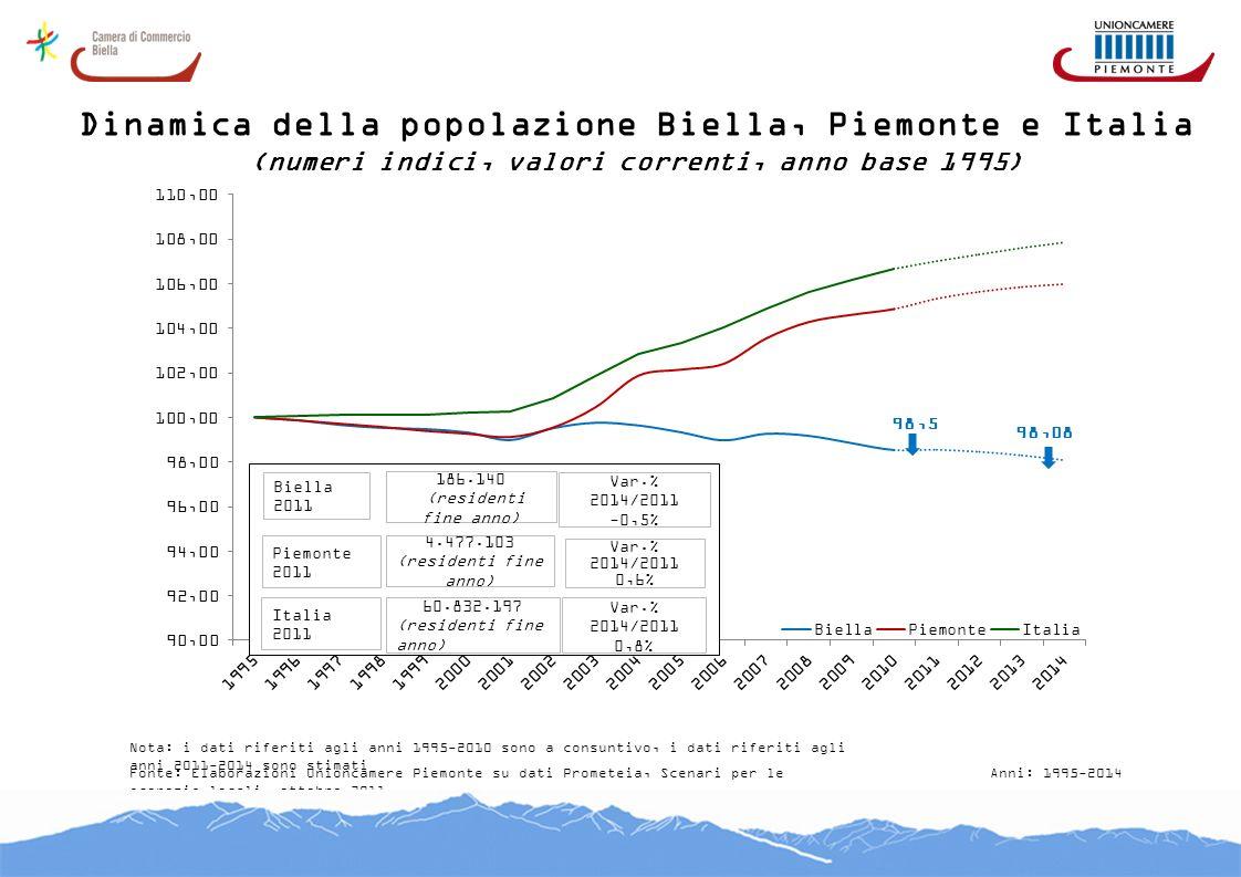 Dinamica della popolazione Biella, Piemonte e Italia (numeri indici, valori correnti, anno base 1995) Fonte: Elaborazioni Unioncamere Piemonte su dati