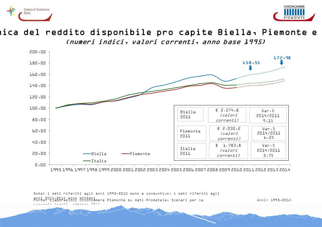 Dinamica del reddito disponibile pro capite Biella, Piemonte e Italia (numeri indici, valori correnti, anno base 1995) Fonte: Elaborazioni Unioncamere