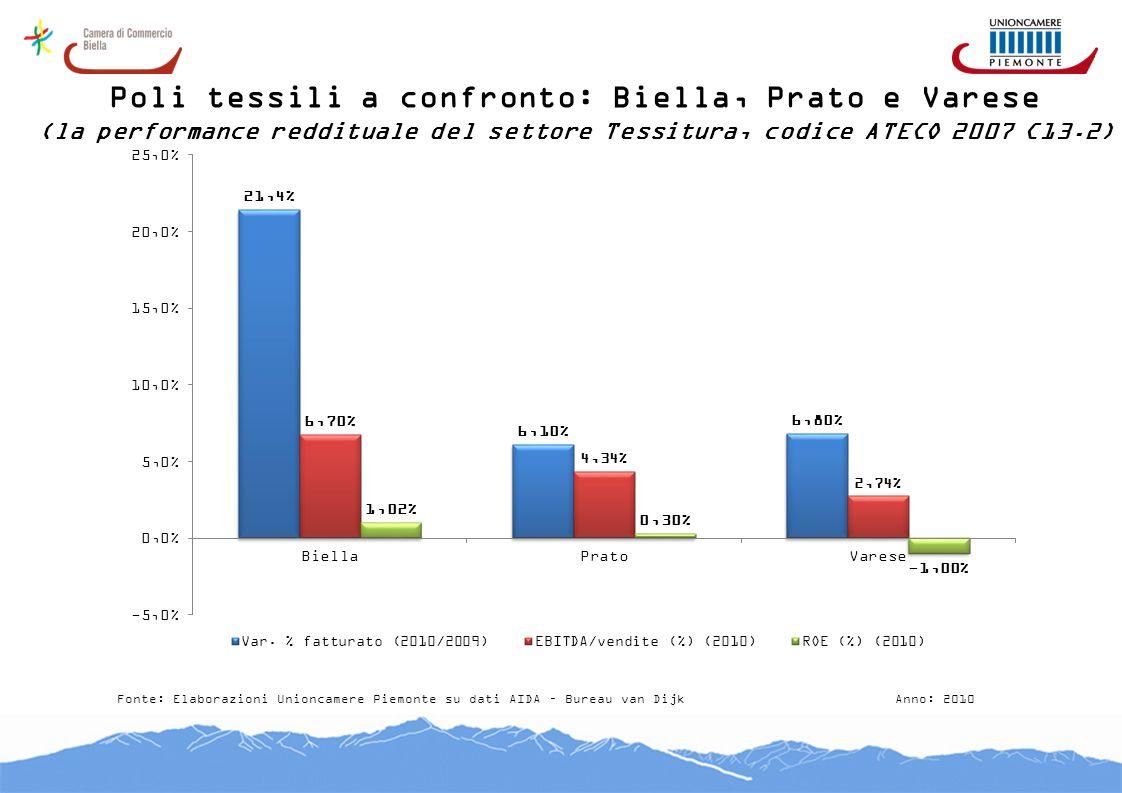 Poli tessili a confronto: Biella, Prato e Varese (la performance reddituale del settore Tessitura, codice ATECO 2007 C13.2) Fonte: Elaborazioni Unionc