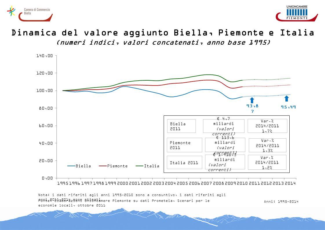 Dinamica del valore aggiunto Biella, Piemonte e Italia (numeri indici, valori concatenati, anno base 1995) 93,8 7 95,49 Biella 2011 Piemonte 2011 Ital