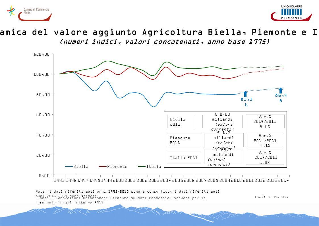 Dinamica del valore aggiunto Agricoltura Biella, Piemonte e Italia (numeri indici, valori concatenati, anno base 1995) Fonte: Elaborazioni Unioncamere