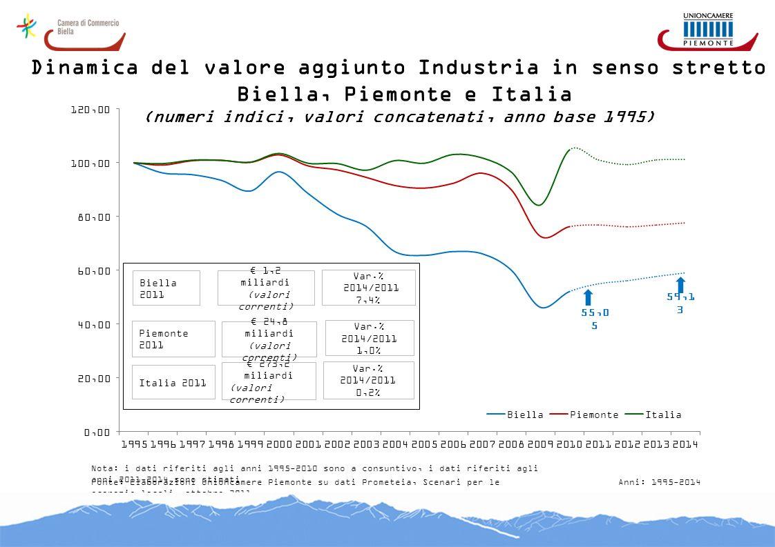 Dinamica del valore aggiunto Industria in senso stretto Biella, Piemonte e Italia (numeri indici, valori concatenati, anno base 1995) Fonte: Elaborazi