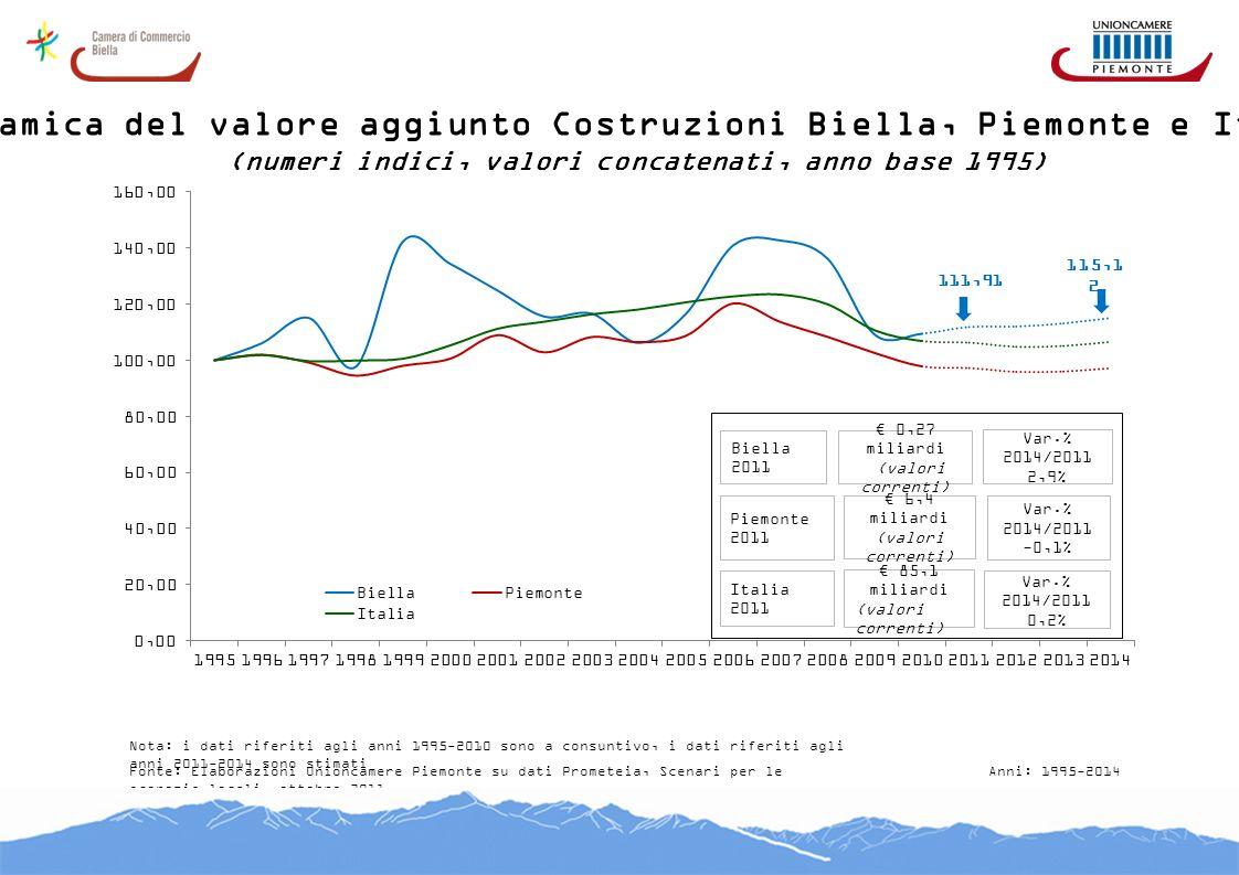 Dinamica del valore aggiunto Costruzioni Biella, Piemonte e Italia (numeri indici, valori concatenati, anno base 1995) Fonte: Elaborazioni Unioncamere