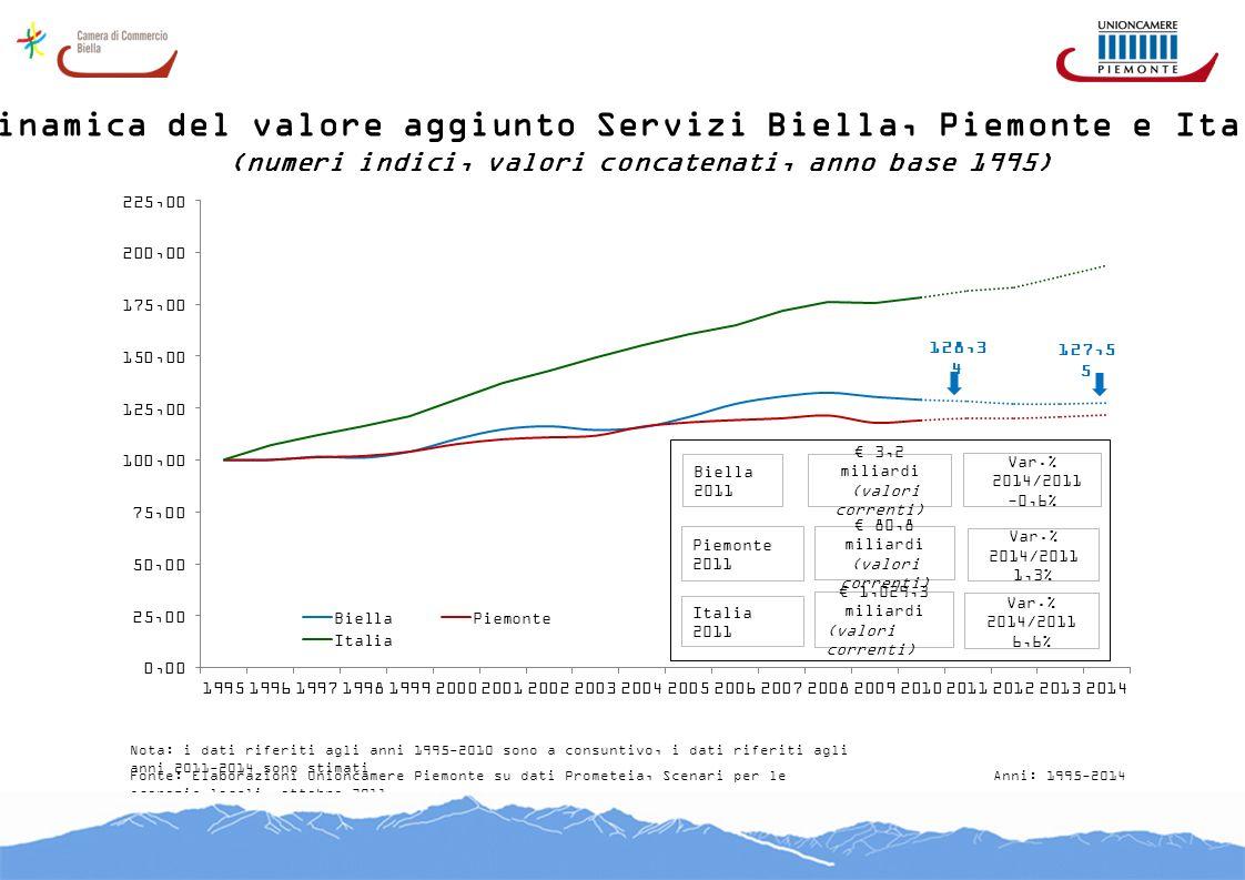 Dinamica del valore aggiunto Servizi Biella, Piemonte e Italia (numeri indici, valori concatenati, anno base 1995) Fonte: Elaborazioni Unioncamere Pie
