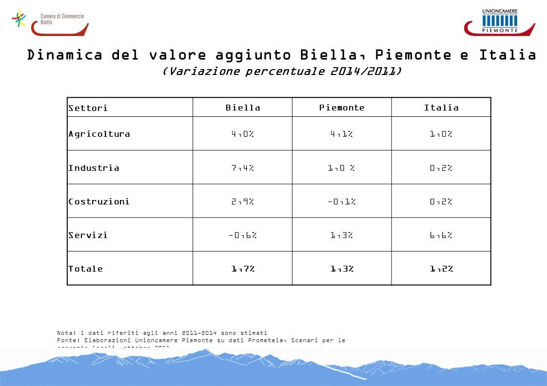 Dinamica del valore aggiunto Biella, Piemonte e Italia (Variazione percentuale 2014/2011) Fonte: Elaborazioni Unioncamere Piemonte su dati Prometeia,
