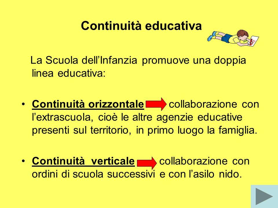 Continuità educativa La Scuola dellInfanzia promuove una doppia linea educativa: Continuità orizzontale collaborazione con lextrascuola, cioè le altre agenzie educative presenti sul territorio, in primo luogo la famiglia.