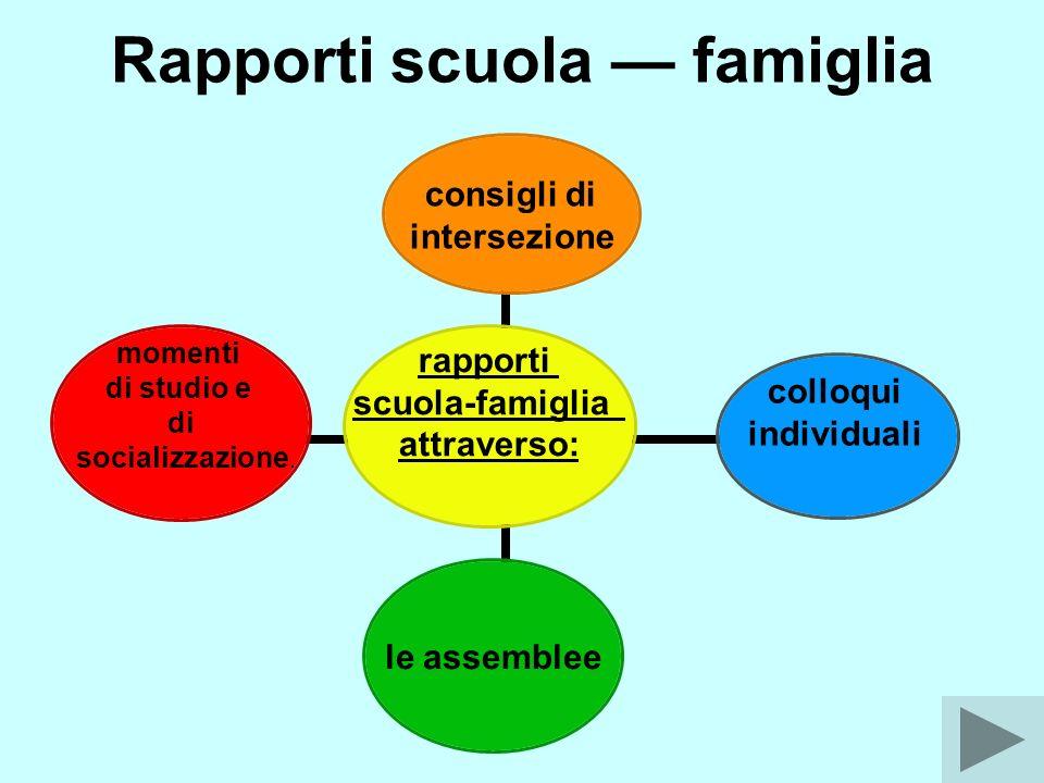 Rapporti scuola famiglia rapporti scuola- famiglia attraverso: consigli di intersezione colloqui individuali le assemblee momenti di studio e di socializzazione.