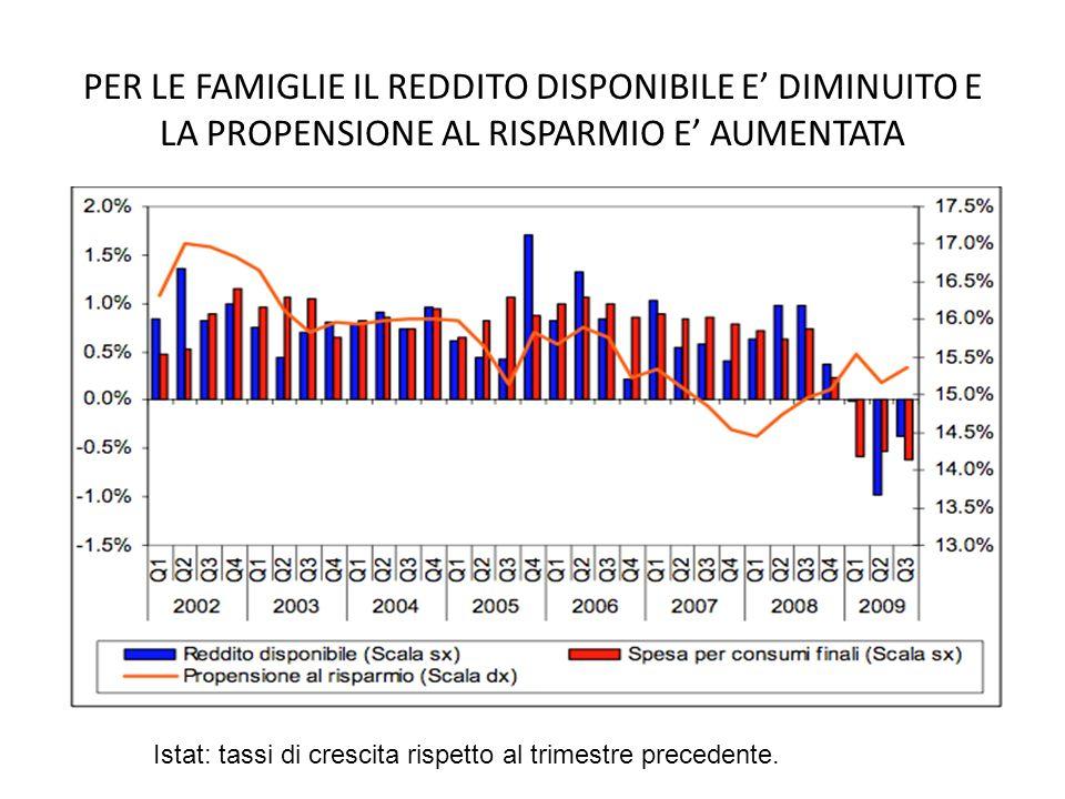 PER LE FAMIGLIE IL REDDITO DISPONIBILE E DIMINUITO E LA PROPENSIONE AL RISPARMIO E AUMENTATA Istat: tassi di crescita rispetto al trimestre precedente.