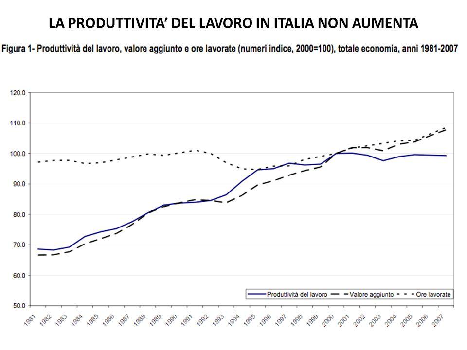 LA PRODUTTIVITA DEL LAVORO IN ITALIA NON AUMENTA