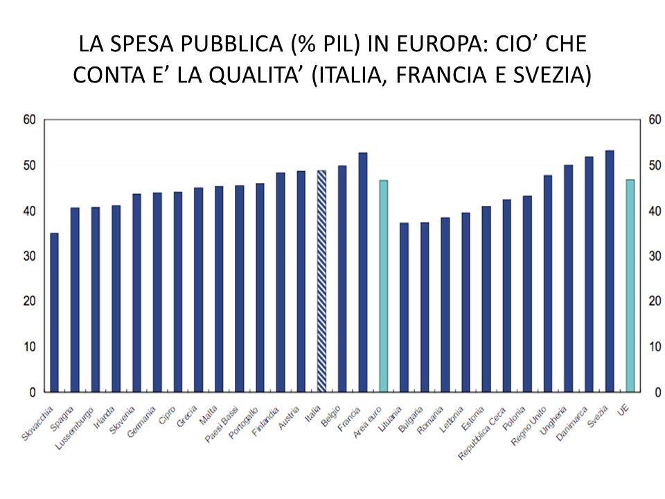 LA SPESA PUBBLICA (% PIL) IN EUROPA: CIO CHE CONTA E LA QUALITA (ITALIA, FRANCIA E SVEZIA)