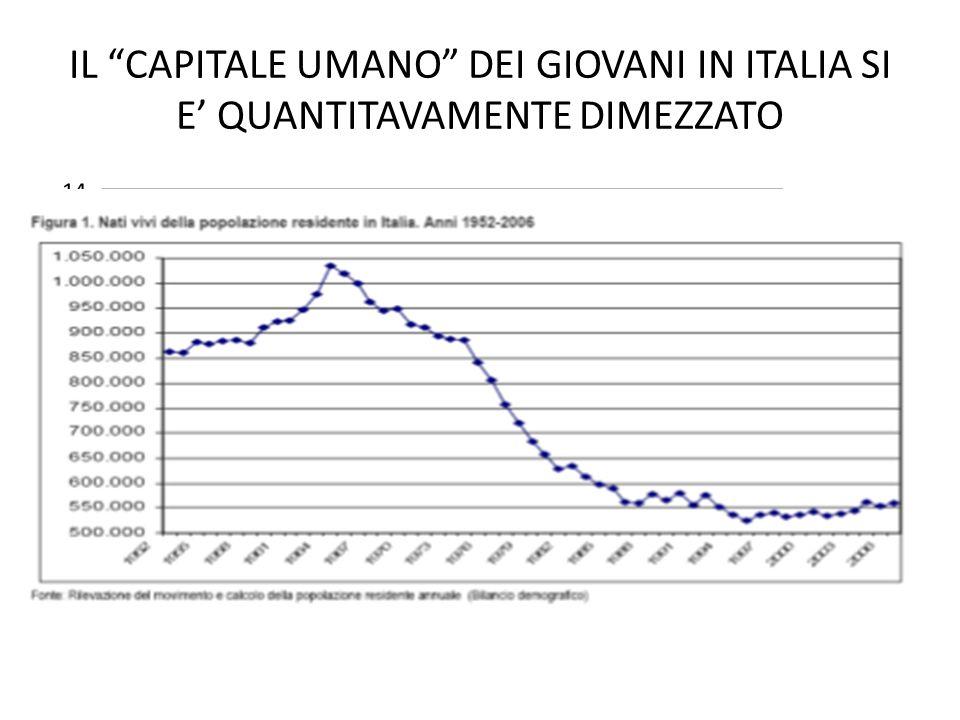 IL CAPITALE UMANO DEI GIOVANI IN ITALIA SI E QUANTITAVAMENTE DIMEZZATO
