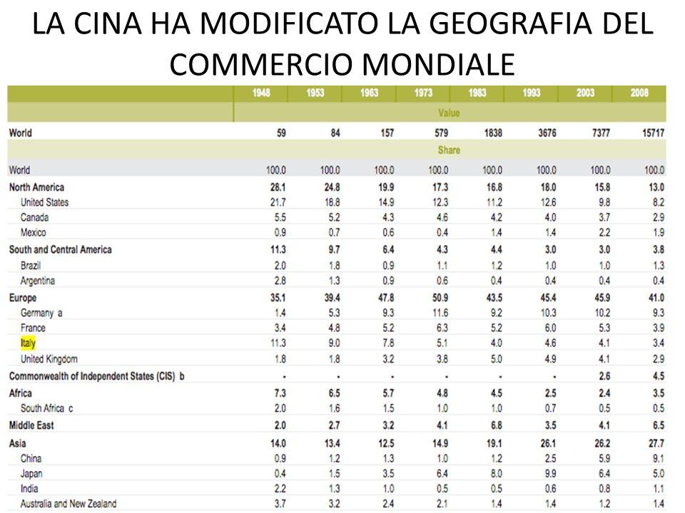 LA CINA HA MODIFICATO LA GEOGRAFIA DEL COMMERCIO MONDIALE