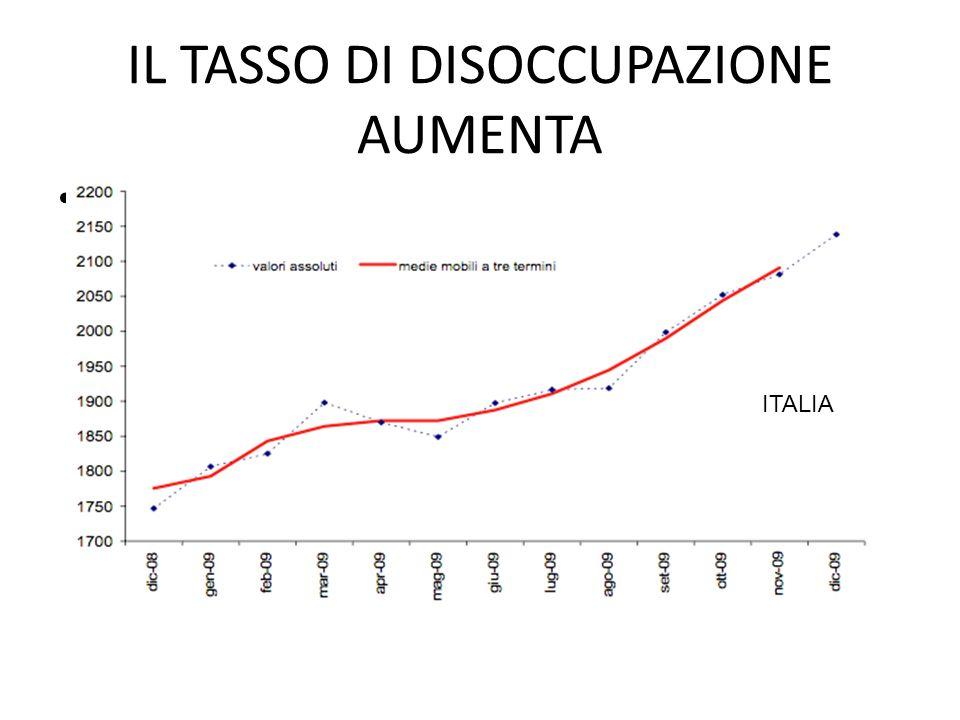 IL TASSO DI DISOCCUPAZIONE AUMENTA : ISTAT: dicembre 2008-dicembre 2009 ITALIA