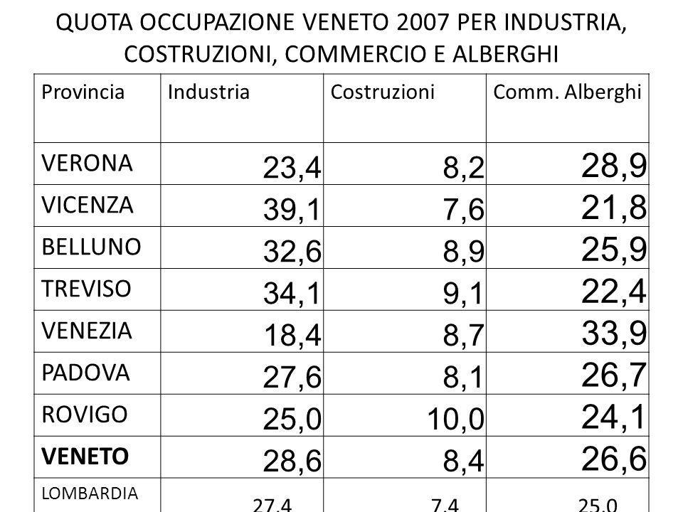 QUOTA OCCUPAZIONE VENETO 2007 PER INDUSTRIA, COSTRUZIONI, COMMERCIO E ALBERGHI ProvinciaIndustriaCostruzioniComm.