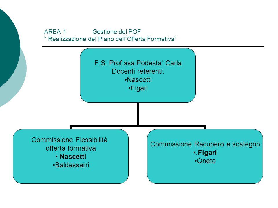AREA 1 Gestione del POF Realizzazione del Piano dellOfferta Formativa F.S. Prof.ssa Podesta Carla Docenti referenti: Nascetti Figari Commissione Fless