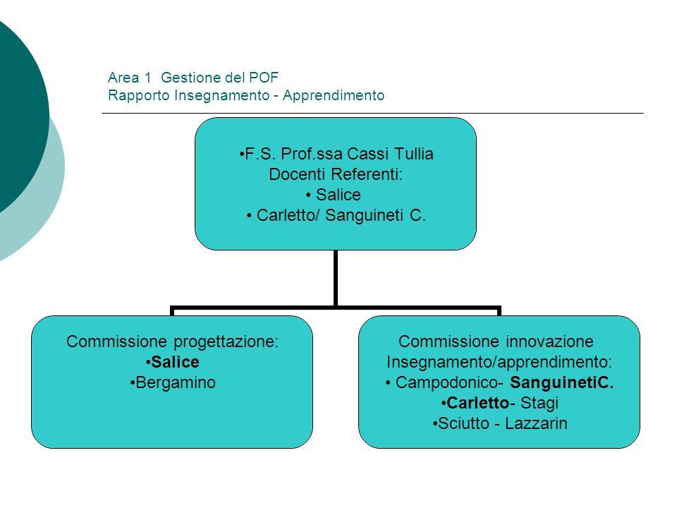 Area 1 Gestione del POF Rapporto Insegnamento - Apprendimento F.S. Prof.ssa Cassi Tullia Docenti Referenti: Salice Carletto/ Sanguineti C. Commissione