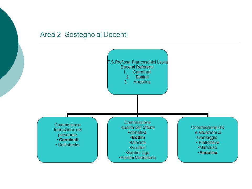 Area 2 Sostegno ai Docenti F.S.Prof.ssa Franceschini Laura Docenti Referenti: 1.Carminati 2.Bottinii 3.Andolina Commissione formazione del personale: