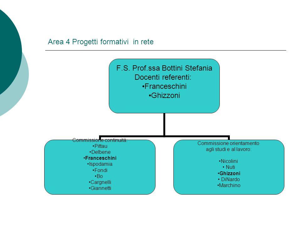 Area 4 Progetti formativi in rete F.S. Prof.ssa Bottini Stefania Docenti referenti: Franceschini Ghizzoni Commissione continuità: Pittau Delbene Franc