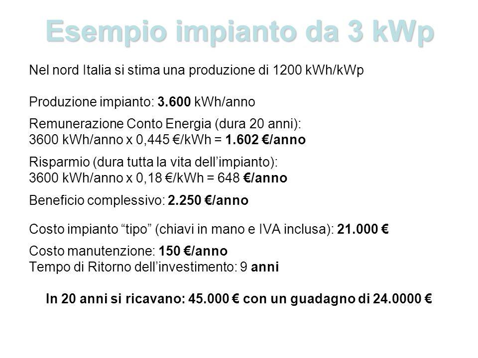 Esempio impianto da 3 kWp Nel nord Italia si stima una produzione di 1200 kWh/kWp Produzione impianto: 3.600 kWh/anno Remunerazione Conto Energia (dura 20 anni): 3600 kWh/anno x 0,445 /kWh = 1.602 /anno Risparmio (dura tutta la vita dellimpianto): 3600 kWh/anno x 0,18 /kWh = 648 /anno Beneficio complessivo: 2.250 /anno Costo impianto tipo (chiavi in mano e IVA inclusa): 21.000 Costo manutenzione: 150 /anno Tempo di Ritorno dellinvestimento: 9 anni In 20 anni si ricavano: 45.000 con un guadagno di 24.0000