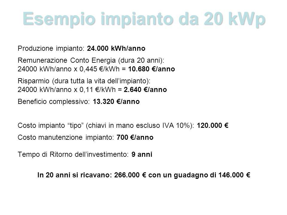 Esempio impianto da 20 kWp Produzione impianto: 24.000 kWh/anno Remunerazione Conto Energia (dura 20 anni): 24000 kWh/anno x 0,445 /kWh = 10.680 /anno Risparmio (dura tutta la vita dellimpianto): 24000 kWh/anno x 0,11 /kWh = 2.640 /anno Beneficio complessivo: 13.320 /anno Costo impianto tipo (chiavi in mano escluso IVA 10%): 120.000 Costo manutenzione impianto: 700 /anno Tempo di Ritorno dellinvestimento: 9 anni In 20 anni si ricavano: 266.000 con un guadagno di 146.000