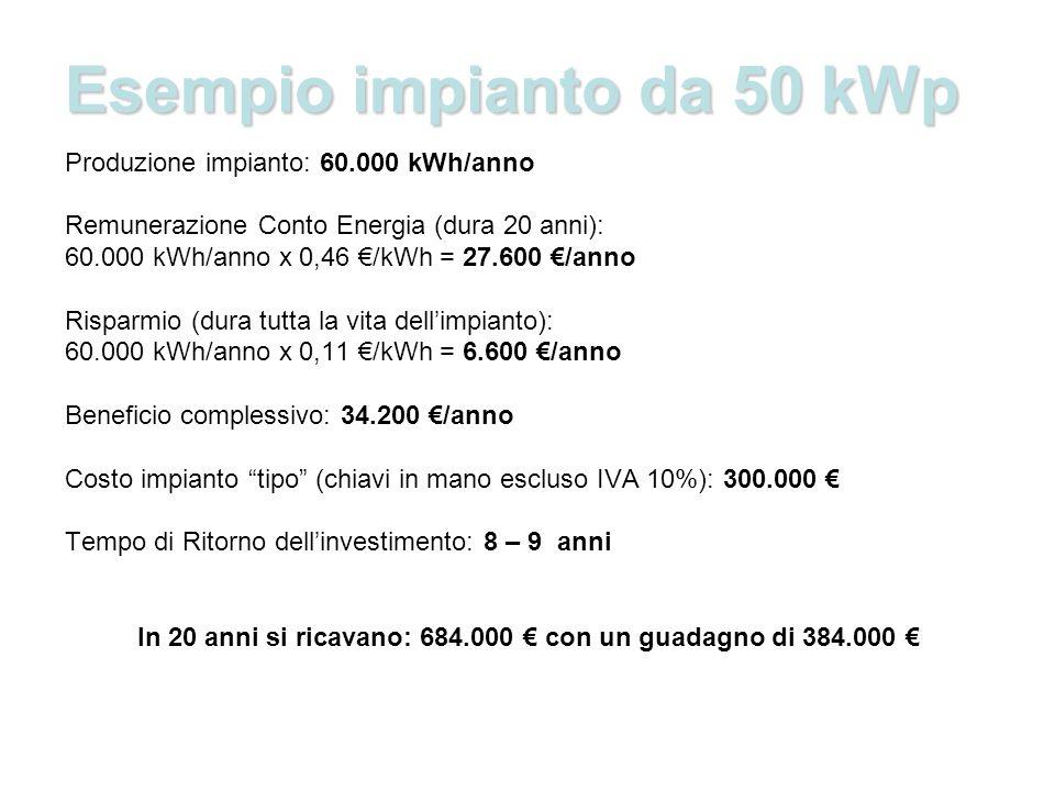 Esempio impianto da 50 kWp Produzione impianto: 60.000 kWh/anno Remunerazione Conto Energia (dura 20 anni): 60.000 kWh/anno x 0,46 /kWh = 27.600 /anno Risparmio (dura tutta la vita dellimpianto): 60.000 kWh/anno x 0,11 /kWh = 6.600 /anno Beneficio complessivo: 34.200 /anno Costo impianto tipo (chiavi in mano escluso IVA 10%): 300.000 Tempo di Ritorno dellinvestimento: 8 – 9 anni In 20 anni si ricavano: 684.000 con un guadagno di 384.000