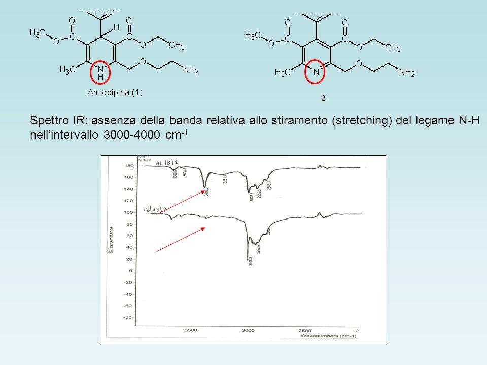 Spettro 1 H NMR: assenza del segnale a 7.82 relativo al protone NH e del segnale a 5.40 relativo al protone H-4
