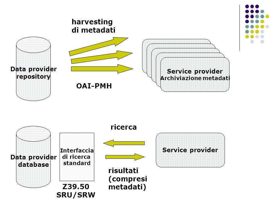 Data provider repository Data provider database Service provider Archiviazione metadati Service provider Interfaccia di ricerca standard OAI-PMH Z39.5