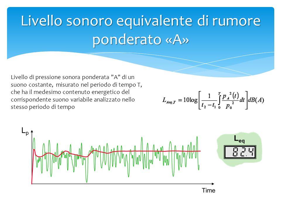 Livello sonoro equivalente di rumore ponderato «A» Livello di pressione sonora ponderata