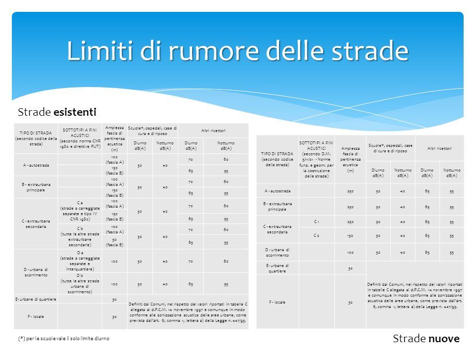 Limiti di rumore delle strade Strade esistenti Strade nuove TIPO DI STRADA (secondo codice della strada) SOTTOTIPI A FINI ACUSTICI (secondo D.M. 5/11/