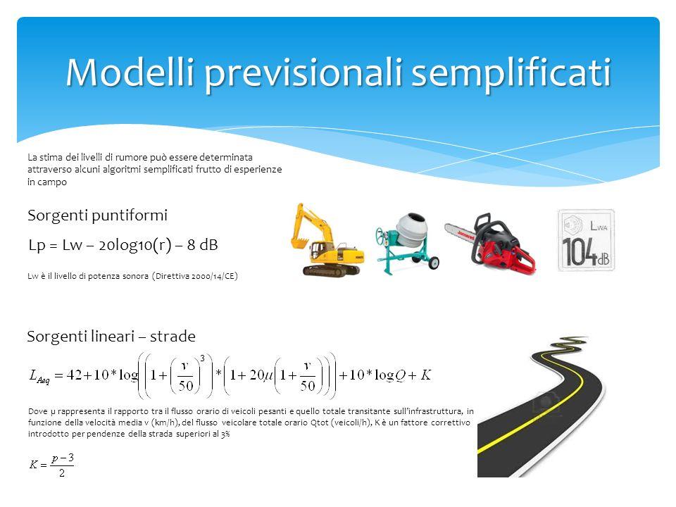 Modelli previsionali semplificati La stima dei livelli di rumore può essere determinata attraverso alcuni algoritmi semplificati frutto di esperienze
