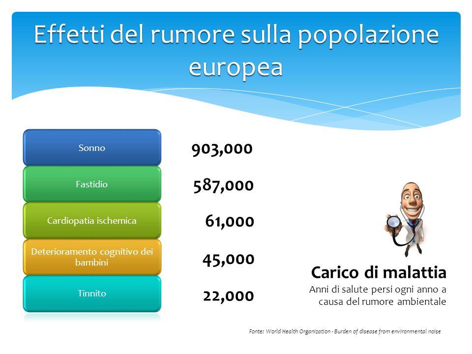 SonnoFastidioCardiopatia ischemica Deterioramento cognitivo dei bambini Tinnito Effetti del rumore sulla popolazione europea 903,000 587,000 61,000 45