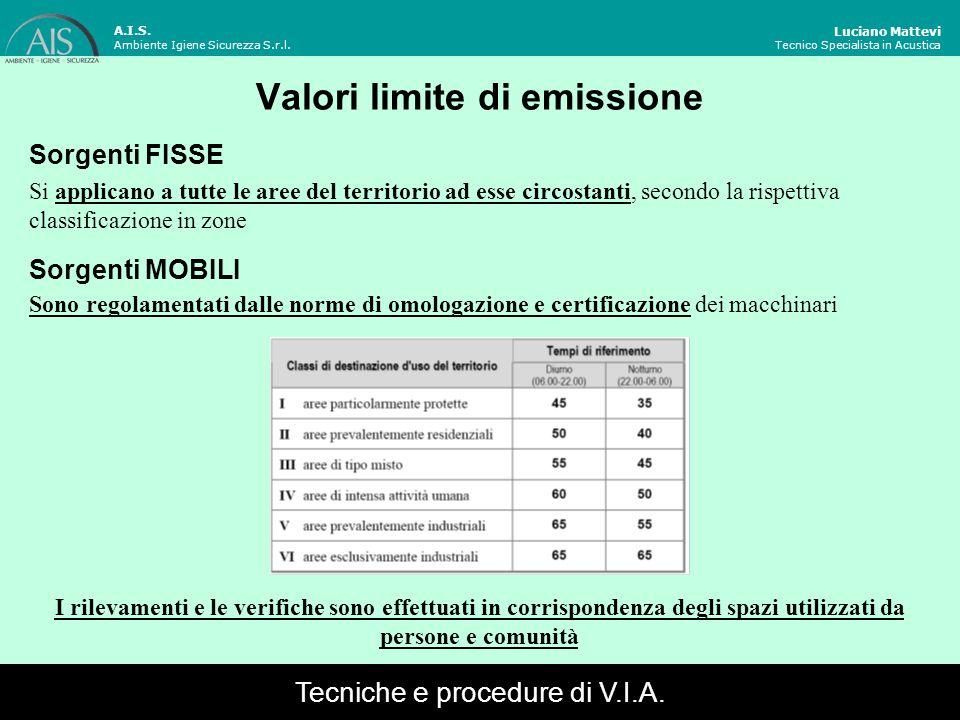 Luciano Mattevi Tecnico Specialista in Acustica Valori limite di emissione Sorgenti FISSE A.I.S. Ambiente Igiene Sicurezza S.r.l. Si applicano a tutte