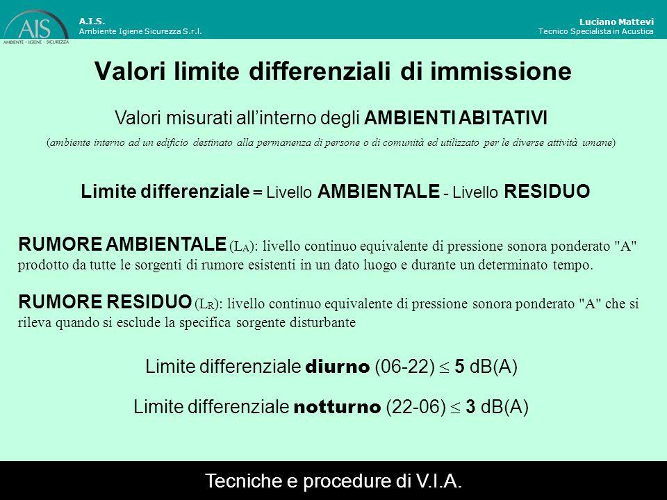 Valori limite differenziali di immissione Luciano Mattevi Tecnico Specialista in Acustica Valori misurati allinterno degli AMBIENTI ABITATIVI (ambient