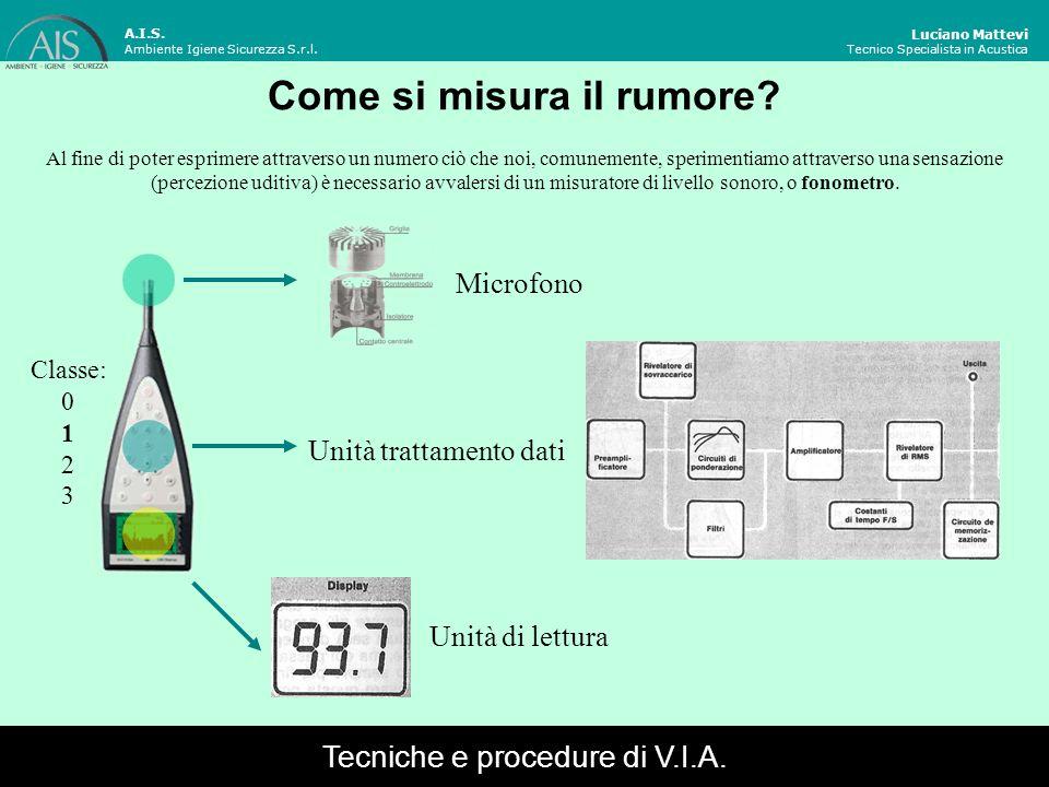 Luciano Mattevi Tecnico Specialista in Acustica Valori limite di immissione A.I.S.