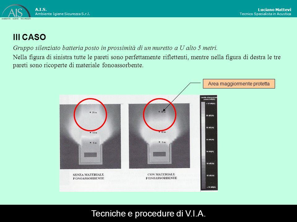 Luciano Mattevi Tecnico Specialista in Acustica III CASO Gruppo silenziato batteria posto in prossimità di un muretto a U alto 5 metri. Nella figura d