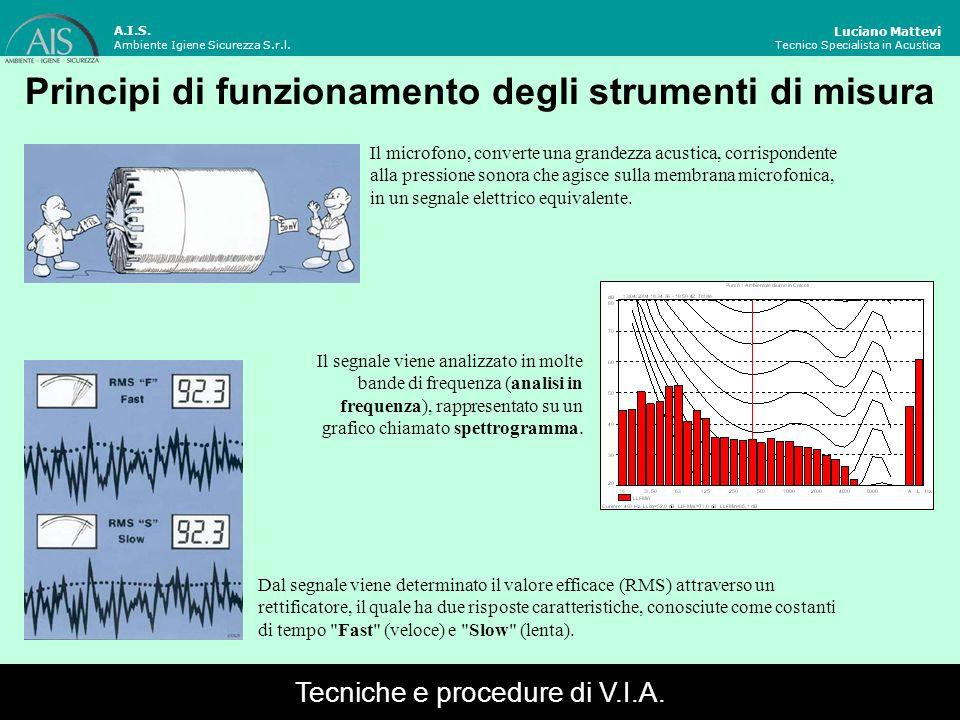 Principi di funzionamento degli strumenti di misura Il microfono, converte una grandezza acustica, corrispondente alla pressione sonora che agisce sul