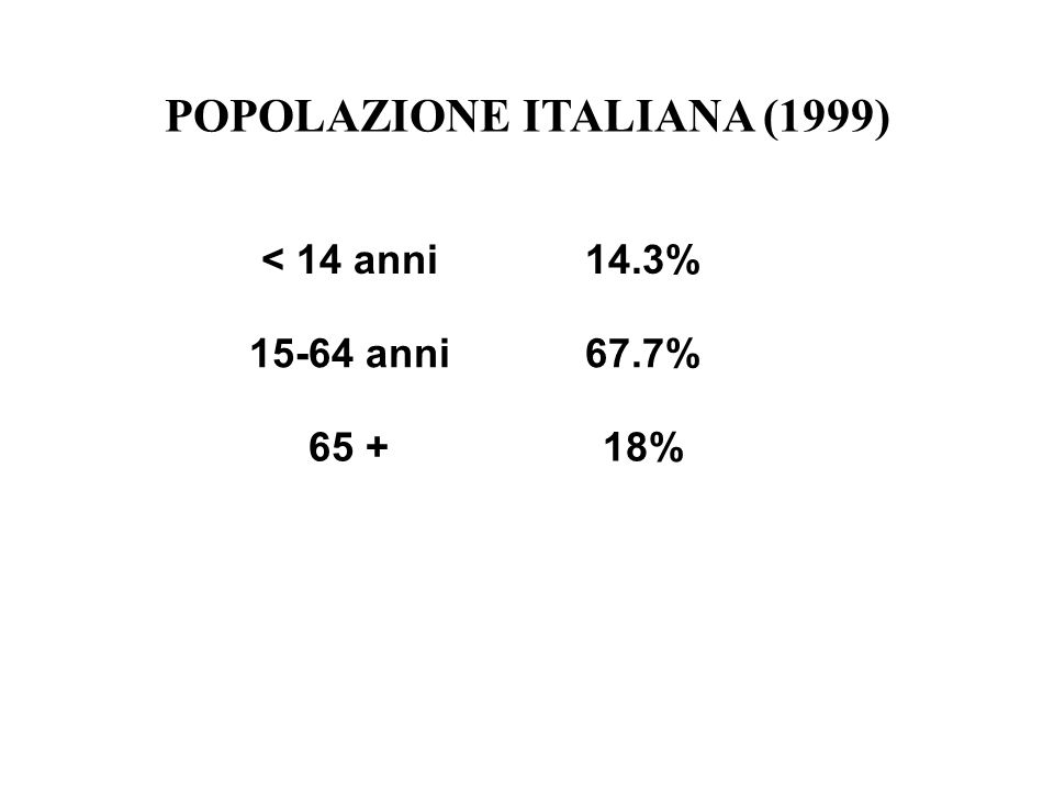 POPOLAZIONE ITALIANA (1999) < 14 anni14.3% 15-64 anni67.7% 65 +18%