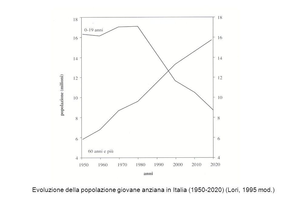 Evoluzione della popolazione giovane anziana in Italia (1950-2020) (Lori, 1995 mod.)