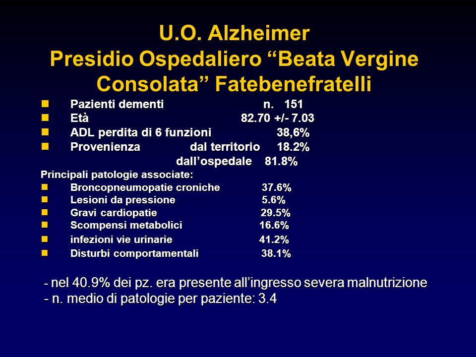U.O. Alzheimer Presidio Ospedaliero Beata Vergine Consolata Fatebenefratelli nPazienti dementi n. 151 nEtà 82.70 +/- 7.03 nADL perdita di 6 funzioni 3