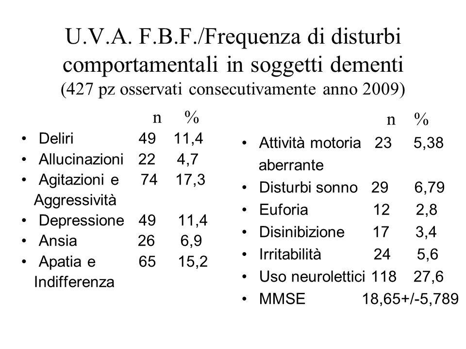 U.V.A. F.B.F./Frequenza di disturbi comportamentali in soggetti dementi (427 pz osservati consecutivamente anno 2009) n % Deliri 49 11,4 Allucinazioni